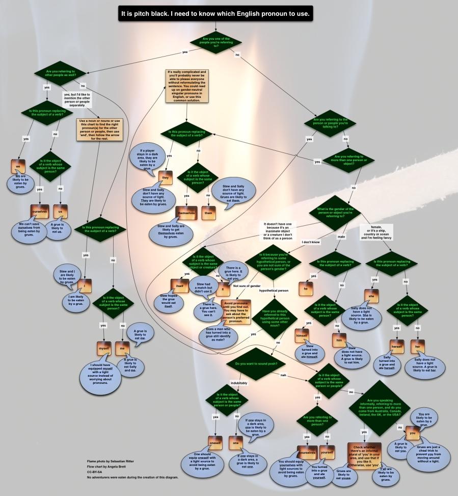 language Creative Output Creative Output