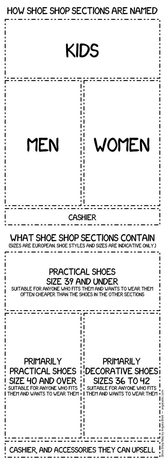 Okay, here's the summary. Kids: Practical shoes European size 39 and under suitable for anyone who fits them and wants to wear them often cheaper than the shoes in the other sections. Men: Primarily practical shoes size 40 and over suitable for anyone who fits them and wants to wear them. Women: primarily decorative shoes sizes 36 to 42 suitable for anyone who fits them and wants to wear them. Cashier: cashier, and accessories they can upsell.