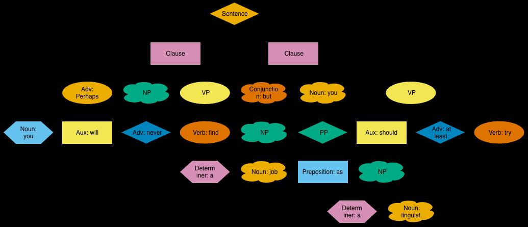 treediagram?w=620&h=267 sentence diagrams creative output